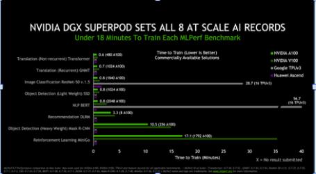 NVIDIA rompe 16 récords de rendimiento de IA en los últimos benchmarks de acuerdo con MLPerf
